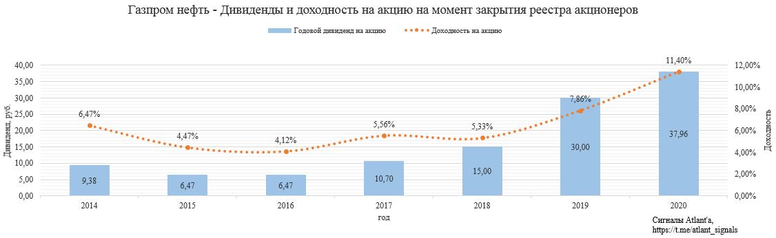 Газпром нефть. Обзор финансовых показателей МСФО за 1-ый квартал 2020 года