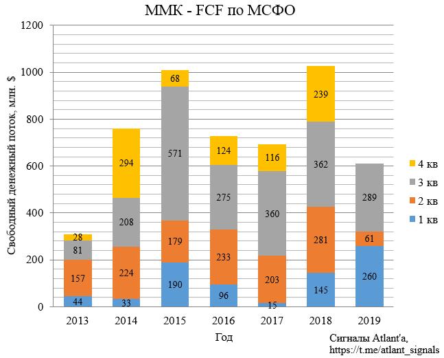 ММК. Обзор финансовых показателей за 3-ий квартал 2019 года. Перспективы 4-го квартала