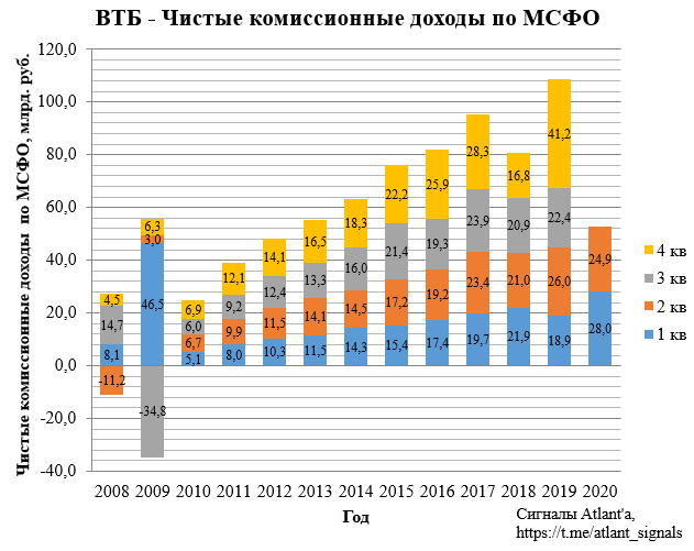 ВТБ. Обзор финансовых показателей по МСФО за 2-ой квартал 2020 года