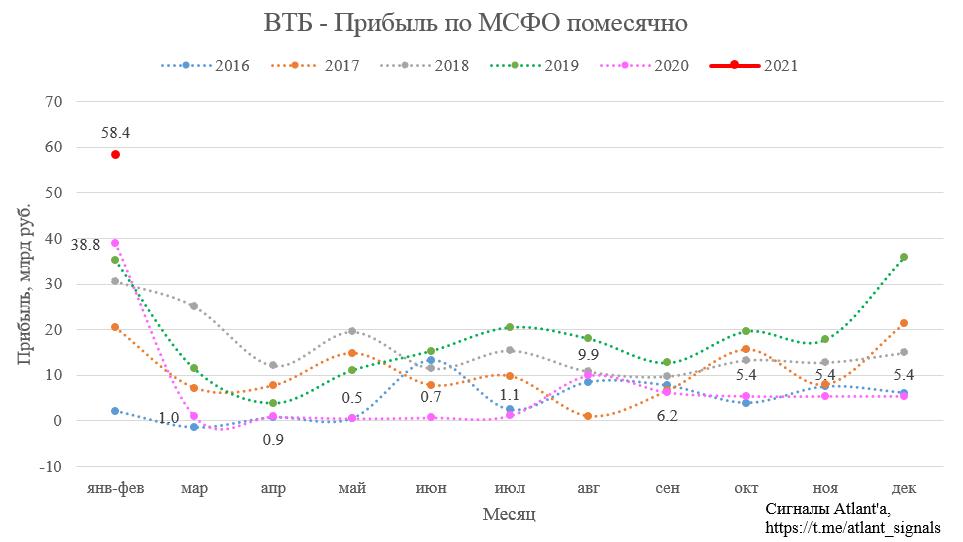 ВТБ. Обзор финансовых показателей по МСФО за январь-февраль 2021 года