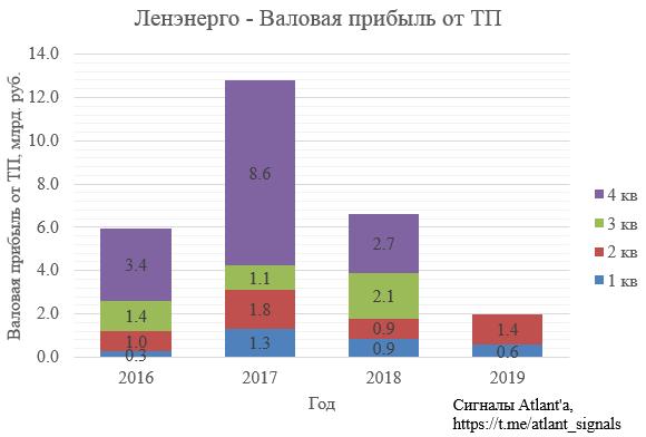 Ленэнерго. Обзор финансовых показателей по РСБУ за 2-ой квартал 2019 года