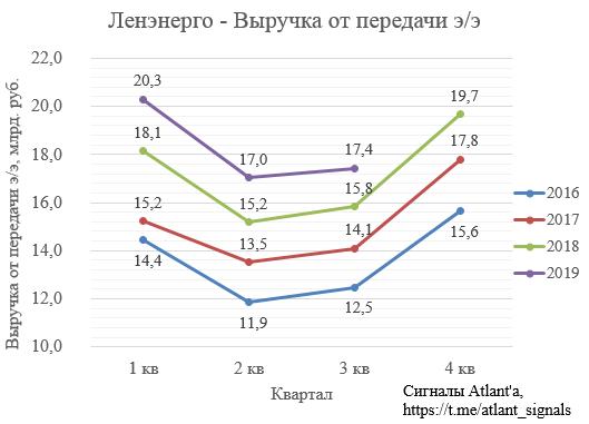 Ленэнерго. Обзор финансовых показателей по РСБУ за 3-ий квартал 2019 года. Разбираемся в перспективах годового отчета