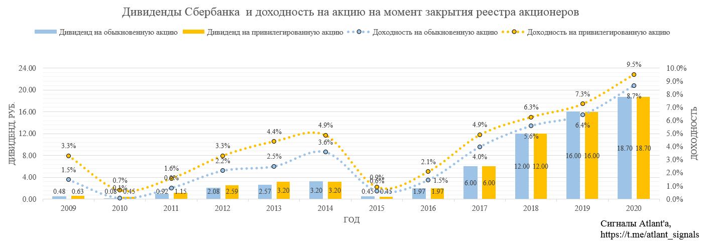 Сбербанк. Обзор финансовых показателей по РСБУ за май 2020 года