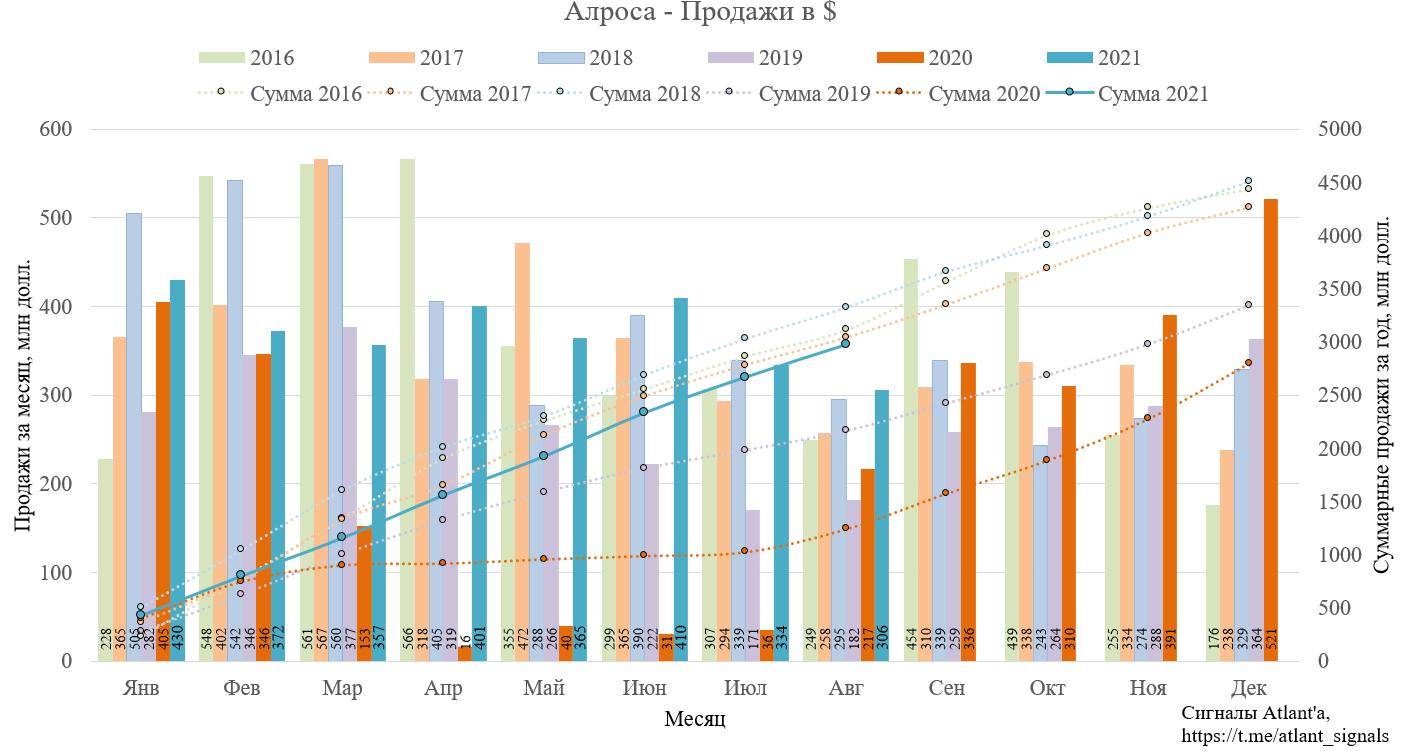 Алроса. Результаты продаж в августе 2021 года